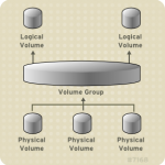 Easily increase storage size with LVM